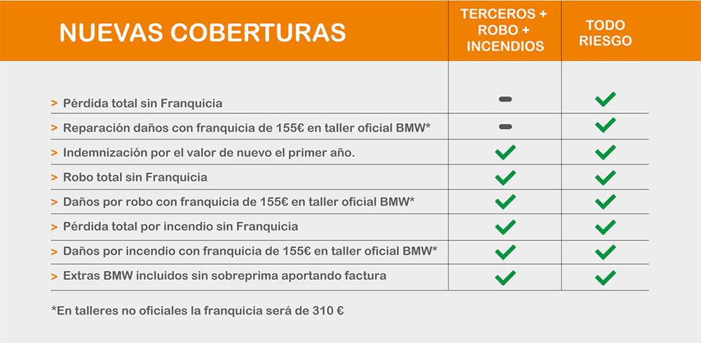 Nuevas Coberturas KmCero